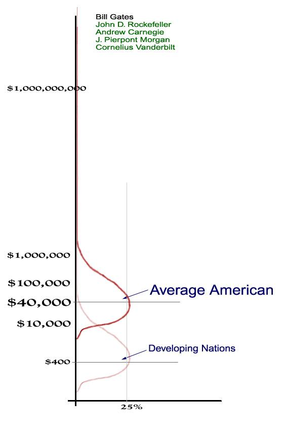 American Wealth Pyramid